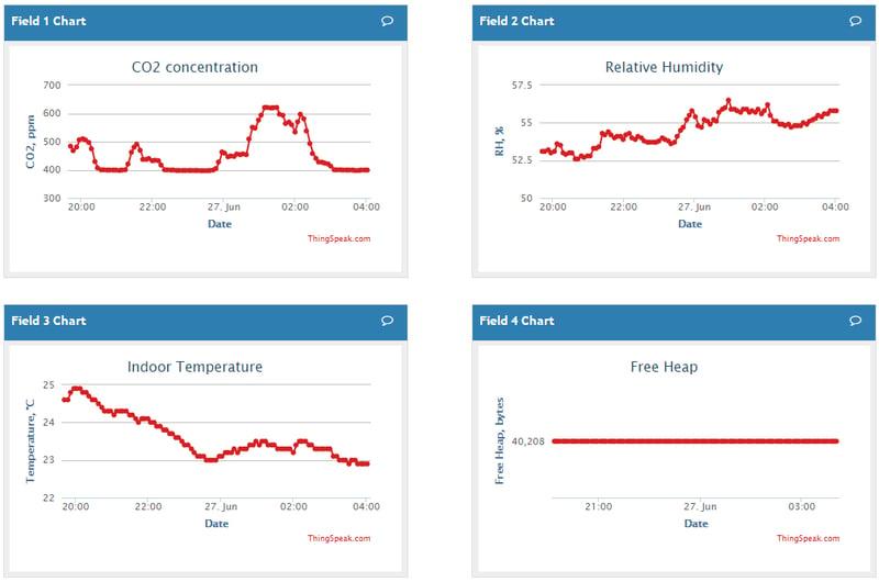 Мониторинг микроклимата в комнате – работа в портфолио фрилансера