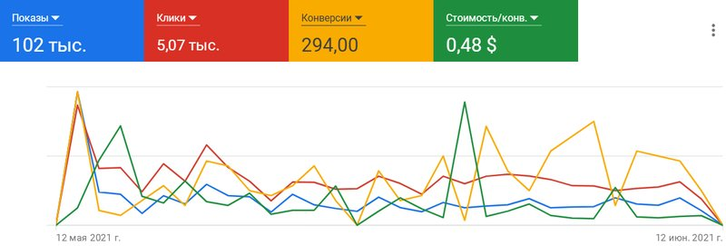 Поставщик оборудования для ферм / Google Ads – работа в портфолио фрилансера
