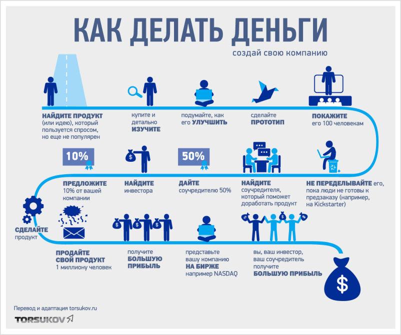 Как сделать прибыль больше