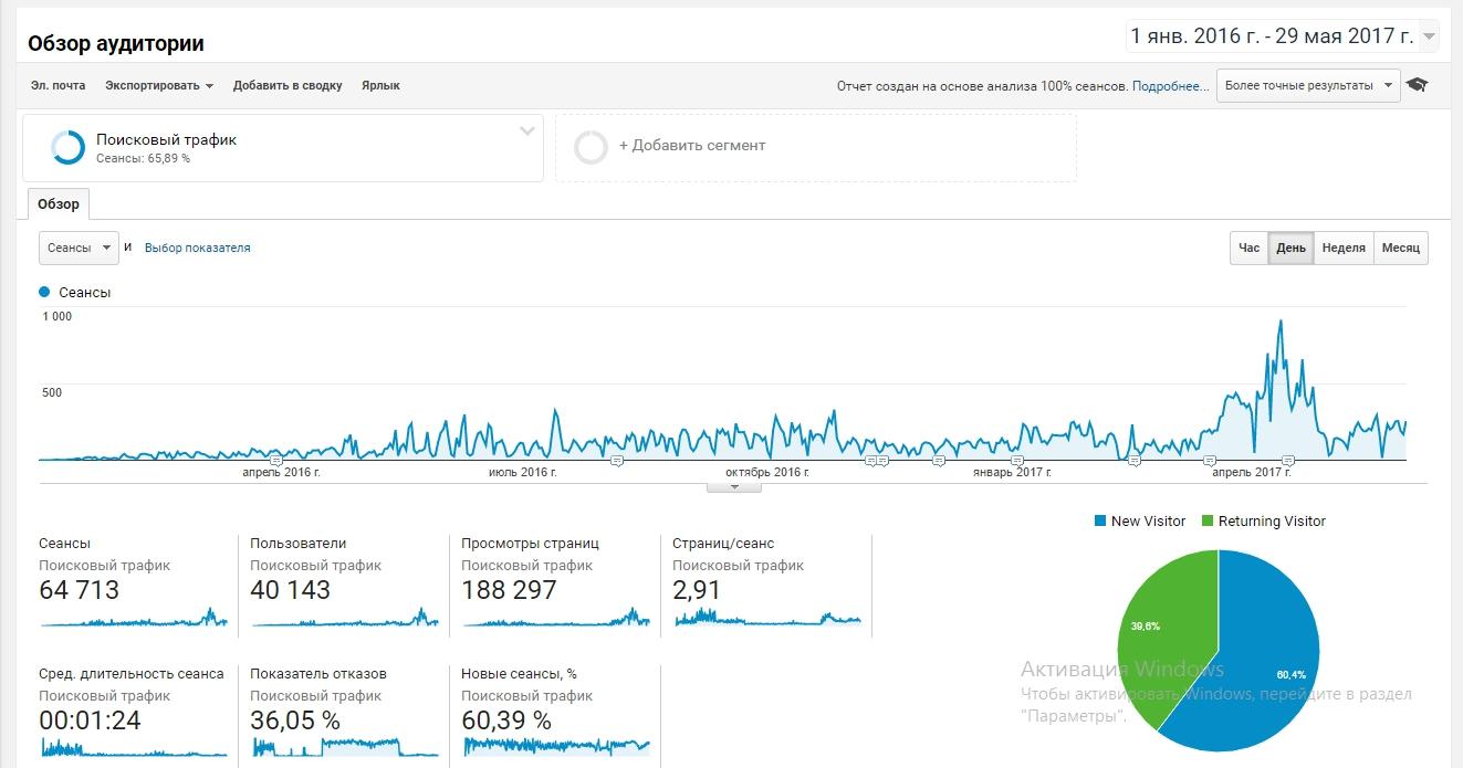 Беспечная раскрутка сайта поисковое продвижение раскрутка сайта в Райчихинск
