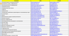 Сбор базы Email адресов научных журналов России