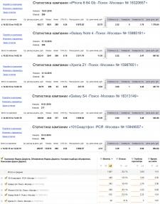101smartfon.ru // Yandex Direct