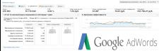 Продвижение прайс-агрегатора в Google Adwords