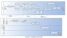 BPMN - Collaboration Diagram