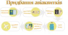 Инфографика преобретения авиабилета