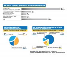 Инфографика на выборы)