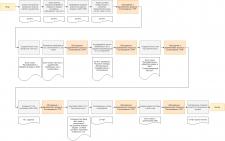 Проект автоматизация продаж Туроператора в AMO CRM