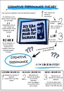 Когнитивный диссонанс_плакат