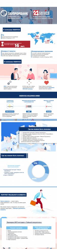 Презентация компании 4Service для Газпромбанка