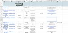 Гест постинг: поиск, переговоры, размещение