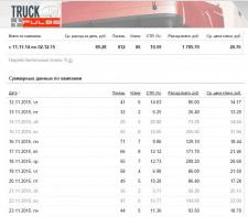 Классный контекст: ремонт грузовиков!