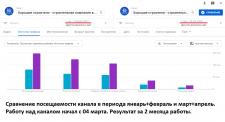 Развитие YouTube канала - рост посещаемости Х2