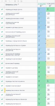 КЕЙС: Продвижение Бюро переводов ( Харьков)