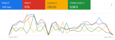 Магазин сантехники / Поисковая реклама в Google