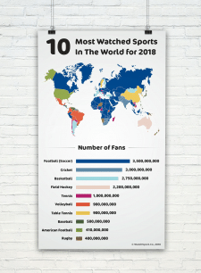 10 Most Watched Sports In The World for 2018