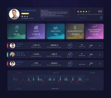 Dashboasd for trading platform