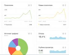 Яндекс Директ для Интернет Магазина
