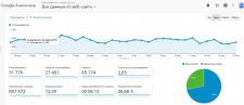 Продвижение сайта на prom.ua по продажи очков