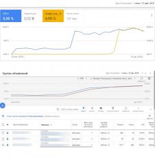 Google Adwords. Повышение эффективности рекламы