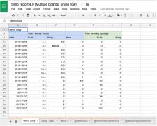 Интеграция Trello API с гугл таблицами
