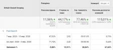 Оптимизация Рекламной кампании/Показатель отказов