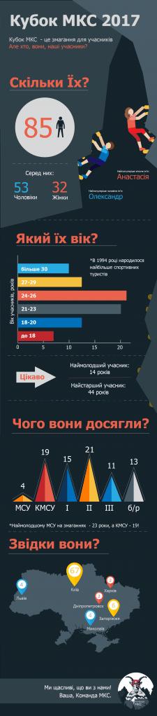 Инфографика со статистикой соревнований