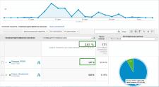 Конверсия в Google Adwords 3,6 %, мультилендинг