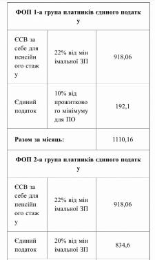 Ставки податків на 2019 рік ФОП