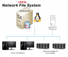 Линукс по сети (PXE+NFS)