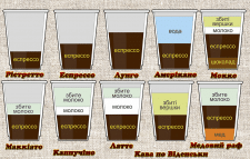 Створення карти кави