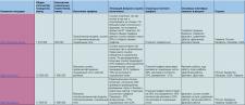 Изучение ТОП фриланс платформ