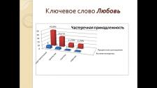 Презентация на защиту курсовой по языкознанию