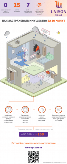 Инфографика для банка Юнисон
