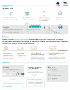 Інфографіка для сайту компанії