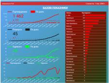 Визуализация статистики COVID-19