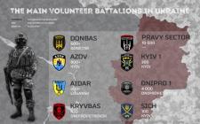 Основные добровольческие батальоны на Донбассе