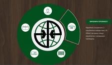 Динамическая инфографика для сайта компании