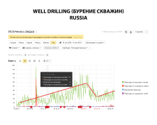 Well drilling Russia