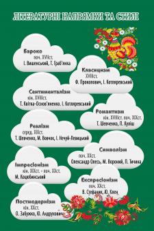 Тематичні стенди в кабінет української мови