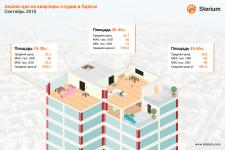 Инфографика - сколько стоит квартира-студия?