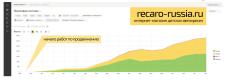 Seo-кейс продвижения компании http://recaro-russia