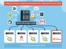 Инфраструктура отправки мейлов
