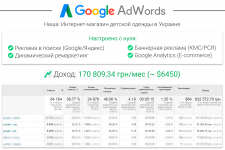 [AdWords/Директ] Магазин детской одежды
