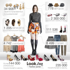 Инфографика для сайта о моде