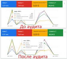 Эффективность аудита рекламы в гугл