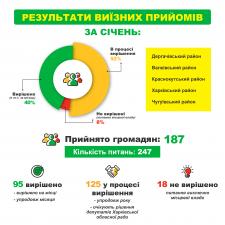 Отчет-инфографика