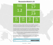 Backend для сервиса RecessionWatch.US