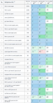 ТОП 1-3 для 89% запросов - Бетон в Краснодаре