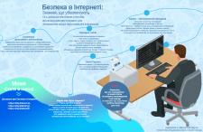 """Инфорграфика """" Безопасность в интернете"""""""