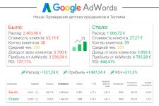[AdWords] Оптимизация рекламы детских праздников